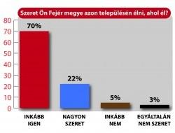 Fejér megye lakosságának 92%-a szeret azon a településen élni, ahol él